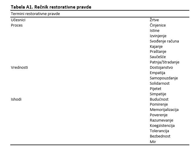 tabelaa1