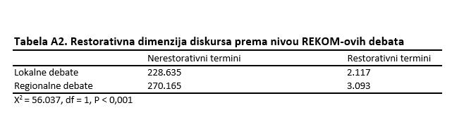 tabelaa2